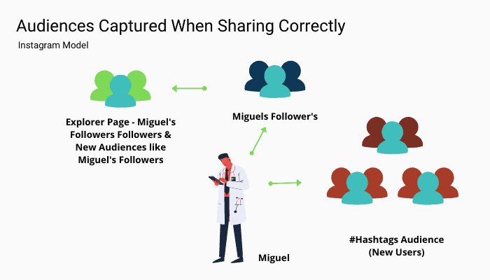 how-to-grow-on-social-media-doctors